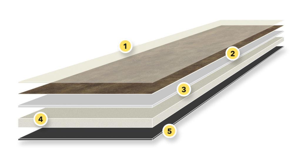 Vinylboden: das fünflagige SPA Rigidboard